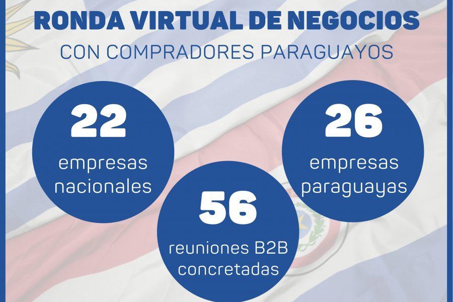 Ronda Virtual de Negocios de Alimentos con compradores paraguayos