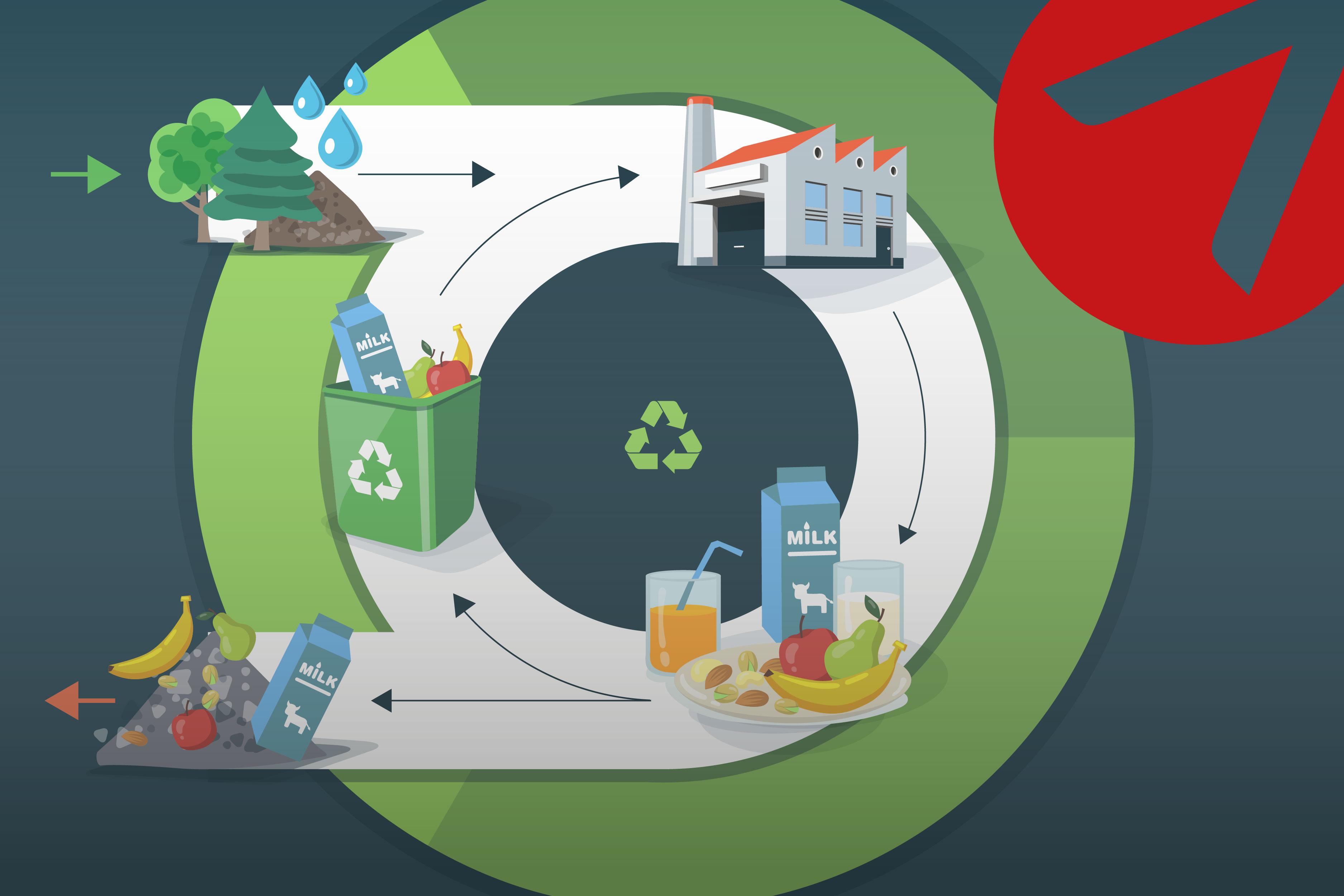Capacitación virtual: Economía circular